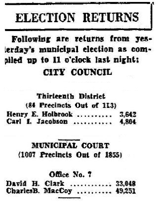 The outcome of the 1931 election: Carl Jacobson's remained on the City Council and Dave Clark's fair showing for municipal court judge despite facing possible double murder charges.